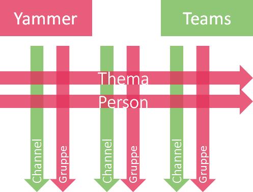 teamsvsyammer